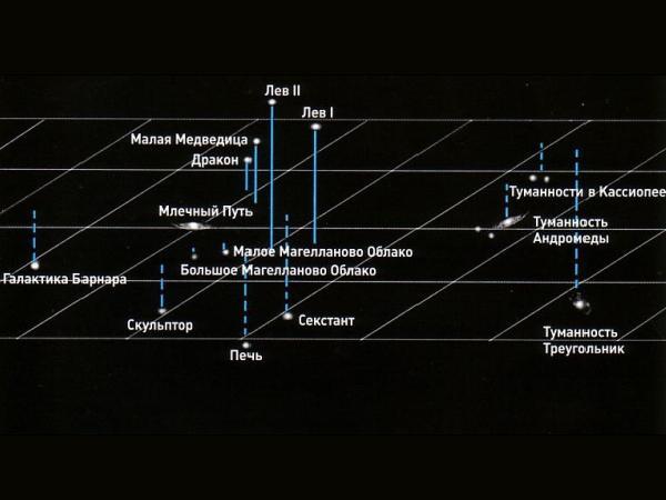 Млечный Путь - это звездная система, в которой мы живем.  Мы живем на планете Земля, которая обращается вокруг Солнца...