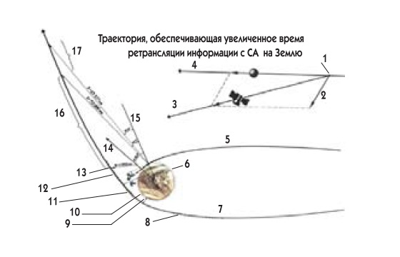 6 - Условная граница атмосферы
