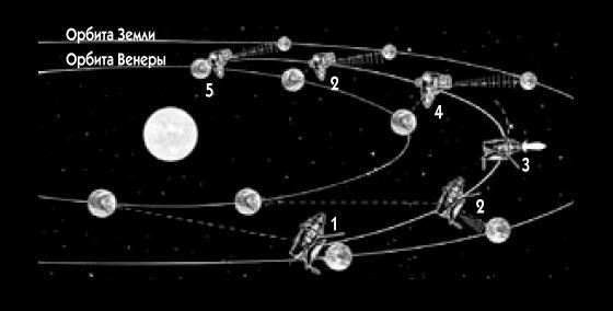 Схема полета и проведение