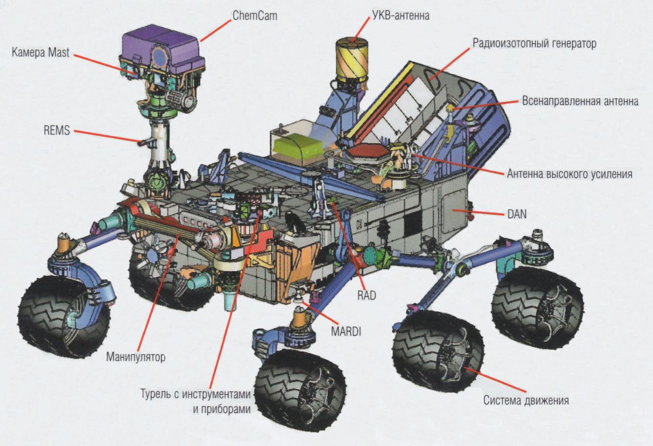Картинки по запросу марсоход Curiosity