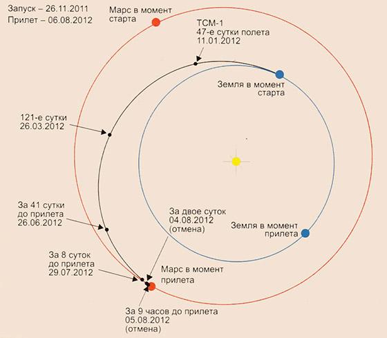 Траектория перелета MSL с