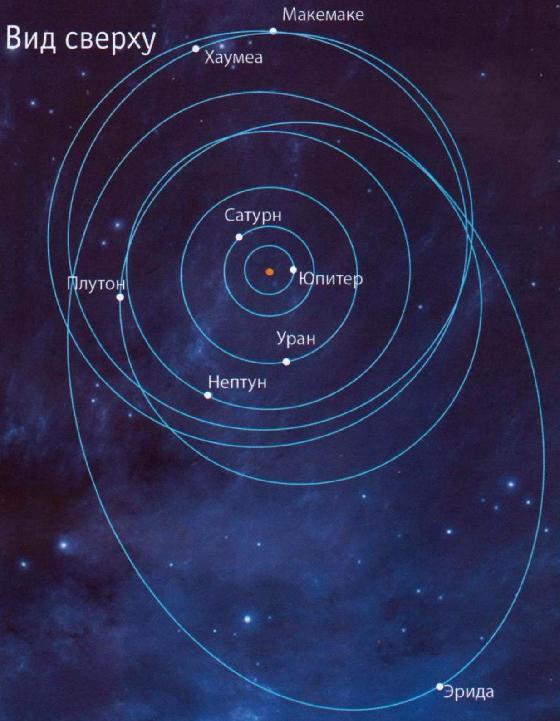 Карликовые планеты Солнечной системы КАРЛИКОВЫЕ ПЛАНЕТЫ СОЛНЕЧНОЙ СИСТЕМЫ