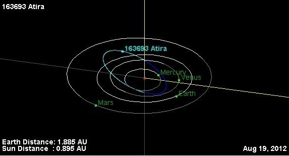 Эксцентриситет астероиды стероиды анаболики метандростенолон