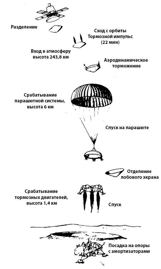 Схема посадки спускаемого