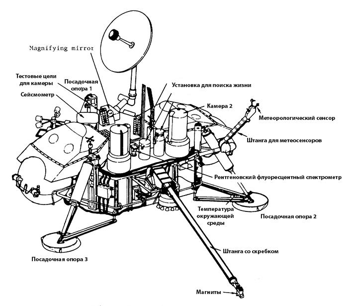 Схема спускаемого аппарата «
