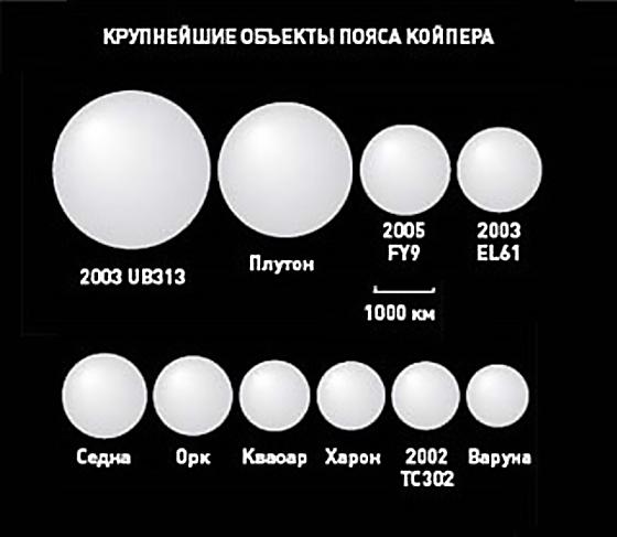 Сравнение объектов пояса Койпера