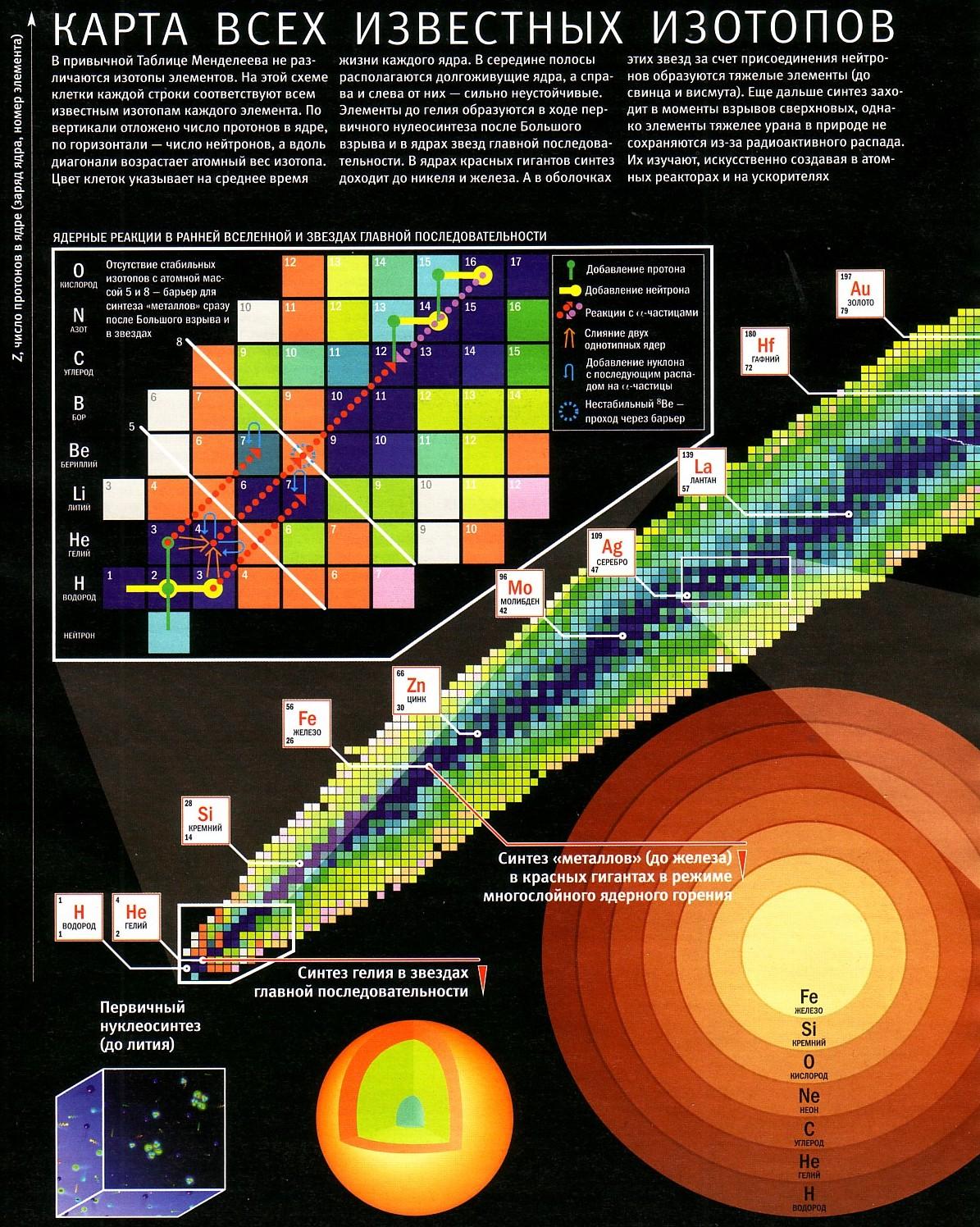Химический состав звёзд