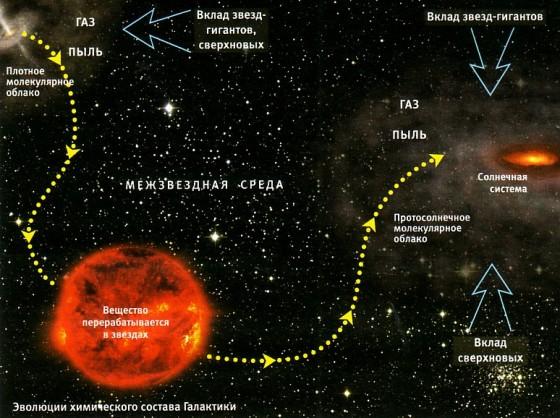 Источником материала Солнечной системы оказались гигантские звезды