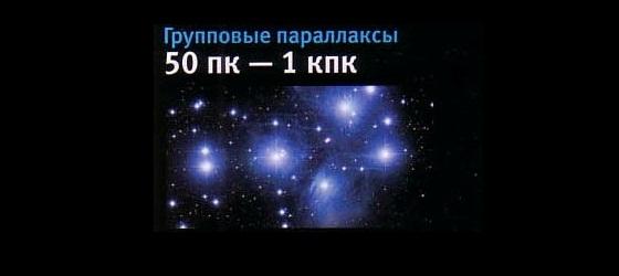 СОЕДИНЯЮЩИЙ МИРЫ Масштабы Вселенной и ее строение Новости МЕТОДЫ ИЗМЕРЕНИЯ КОСМИЧЕСКИХ РАССТОЯНИЙ