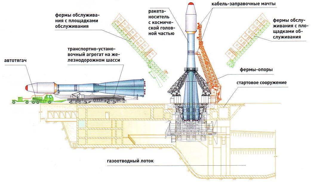 """Ракета-носитель """"Союз"""" на"""