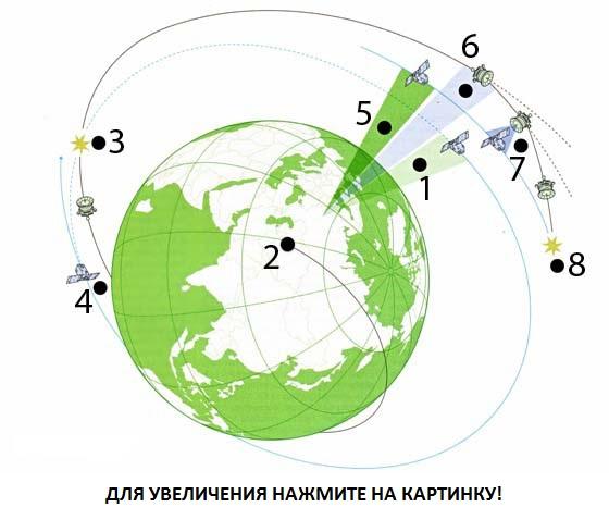 1. Спутник-цель проходит над