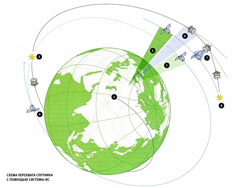 Спутник-цель проходит над