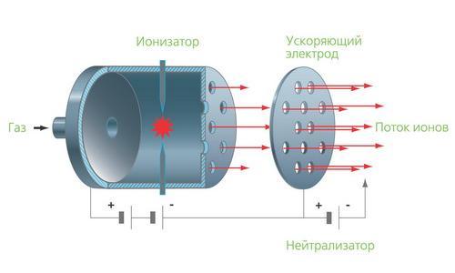 Ионный двигатель схемы