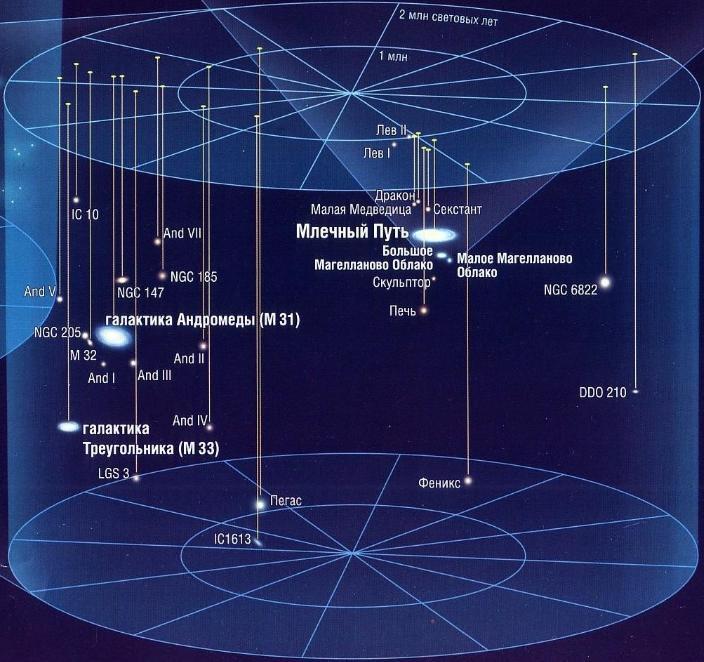 GALSPACE.SPB.RU * Просмотр темы - Галактики-соседи
