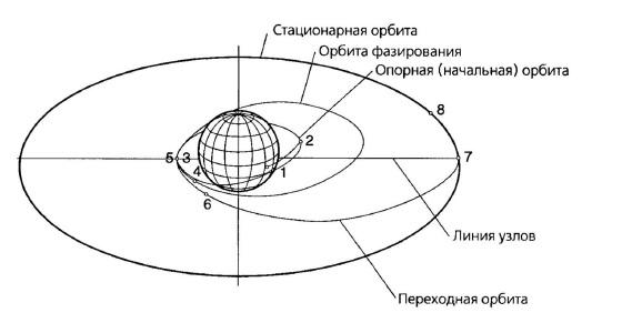 По окончании торможения станция луна-12 вышла на орбиту искусственного спутника луны