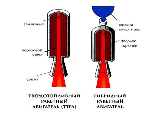 Справа - Гибридный ракетный