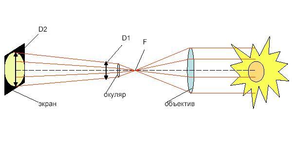Рис.1 - Ход лучей в телескопе,
